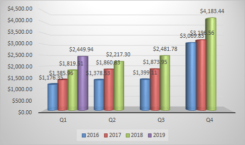 Quarter 1 quarterly dividends for 2019 in bar graph form