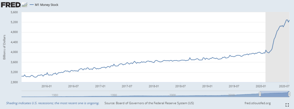 money supply boost