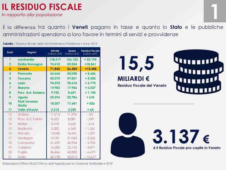 slide_AUTONOMIA_Ciambetti-speciali 5
