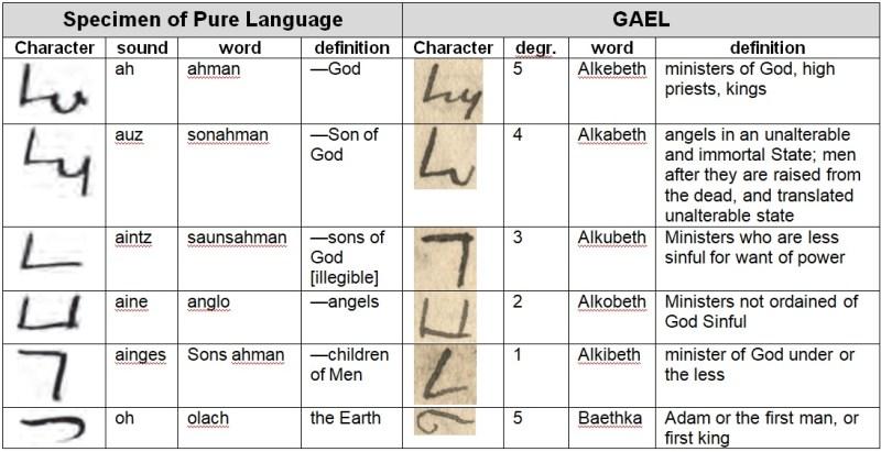 Comparison of GAEL and Specimen of Pure Language
