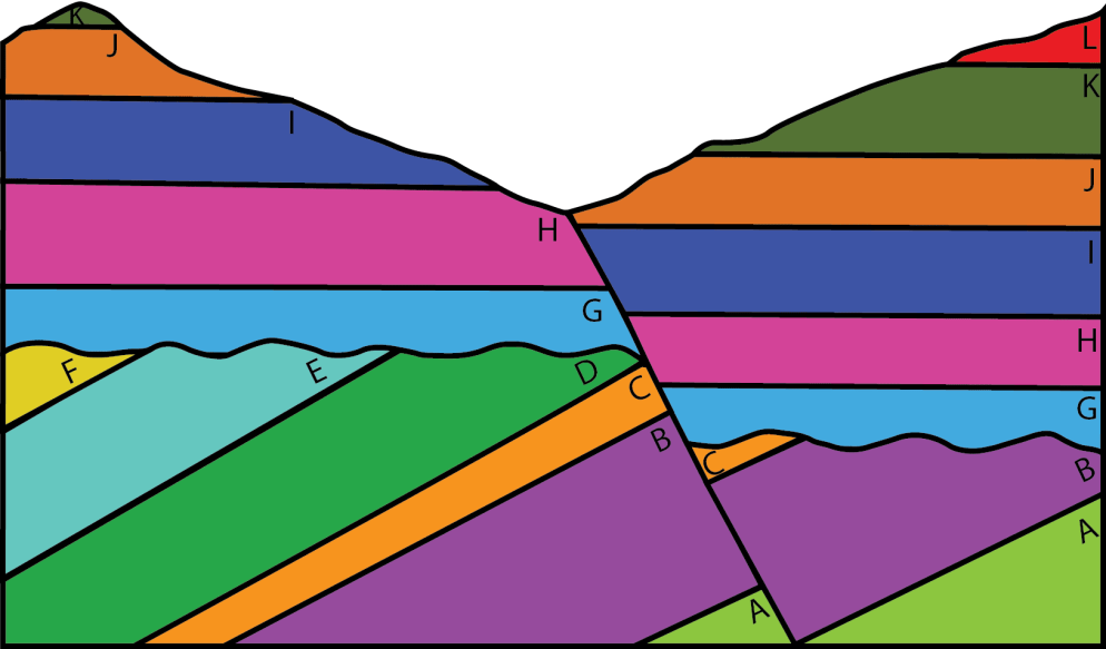 Different rock layers of different colors and angles, labeled A through L.