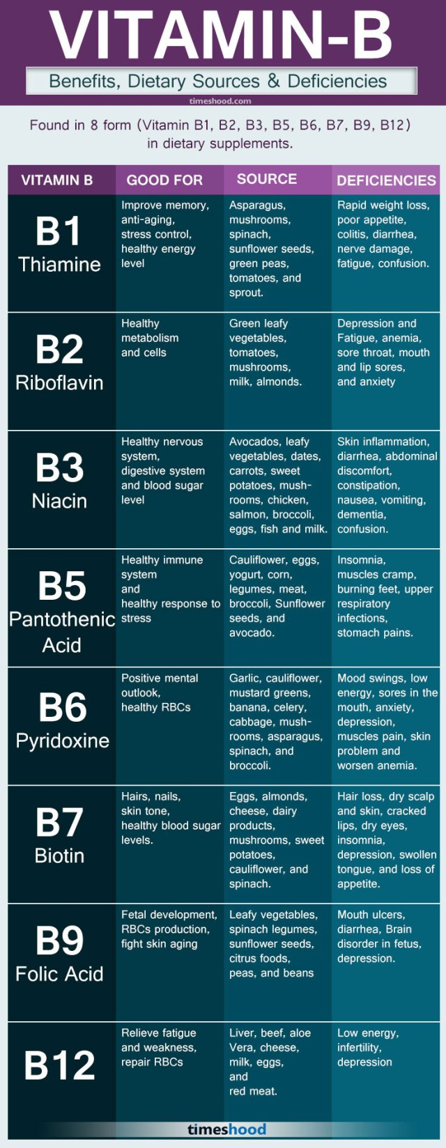 What are Essentials Vitamins-Essentials Vitamins and Minerals for body-Vitamin B for body-Natural Sources of Vitamin B-Recommended intake of Vitamins B.