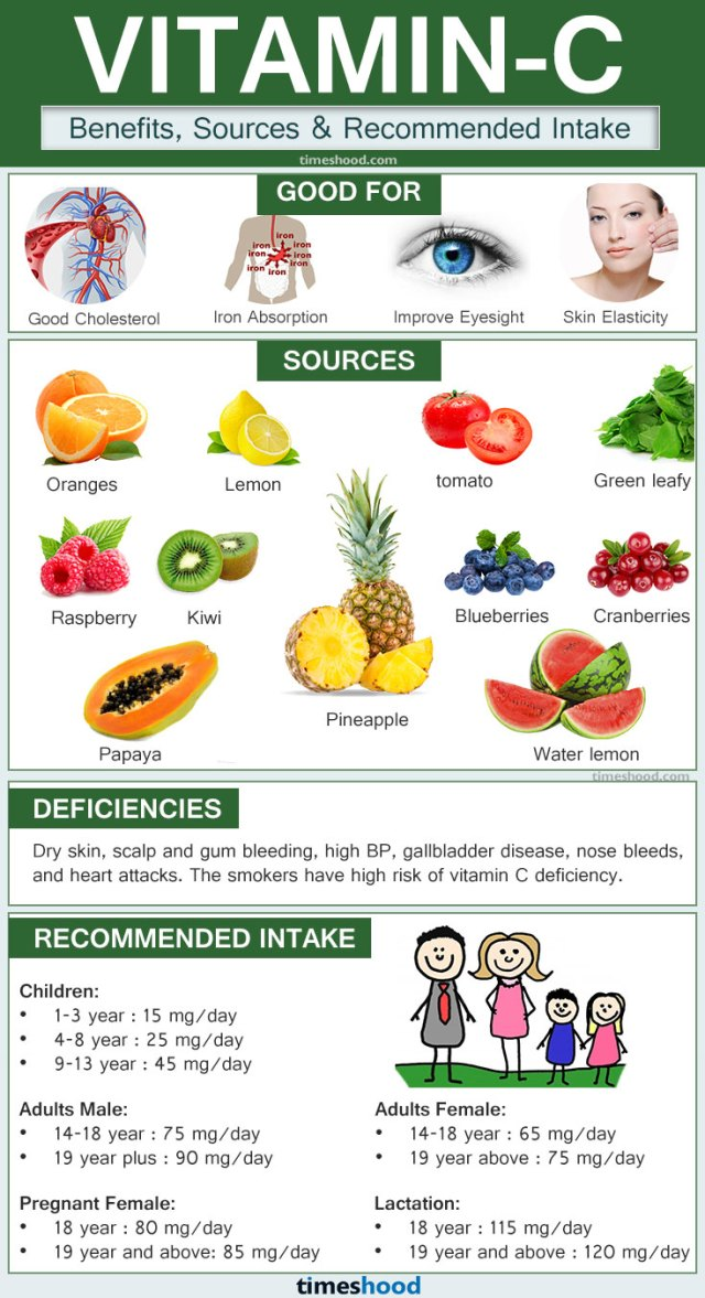 What are Essentials Vitamins-Essentials Vitamins and Minerals for body-Vitamin C for body-Natural Sources of Vitamin C-Recommended intake of Vitamins C.