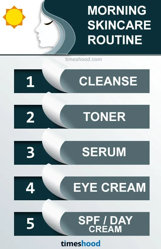 Know the best steps to apply skincare products. Morning skincare routine for perfect glow. Best order to apply skincare products. Layer skincare products. Follow best skincare order to apply face makeup.