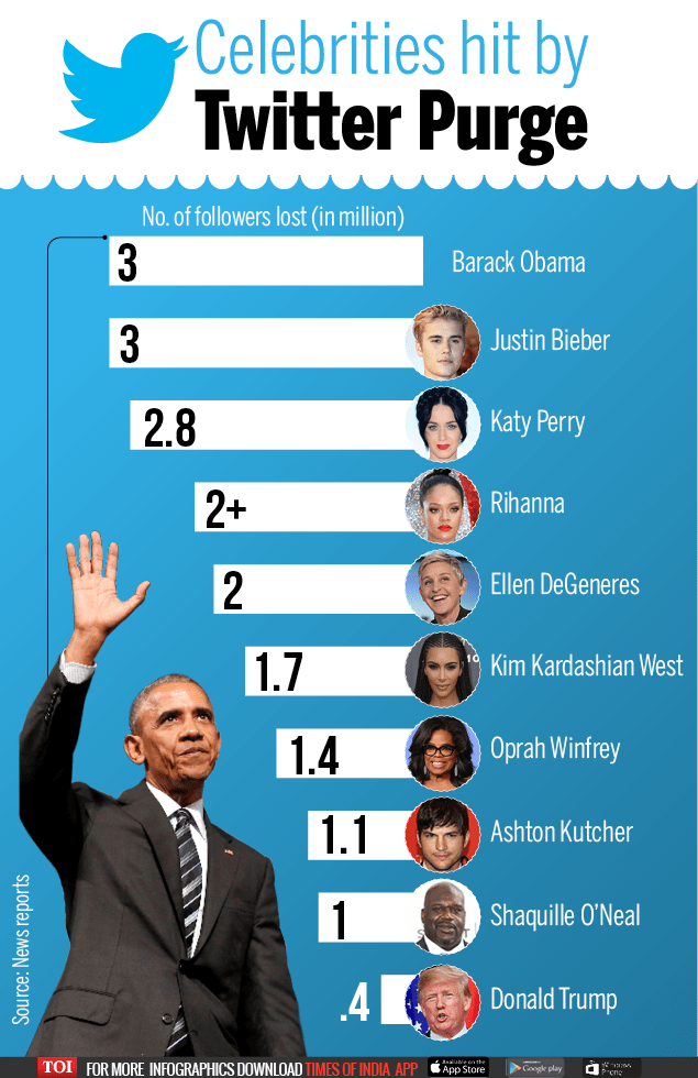 Celebrities hit by Twitter-Infographic-TOI