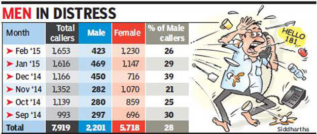 In Gujarat, harried husbands turn to women's helpline