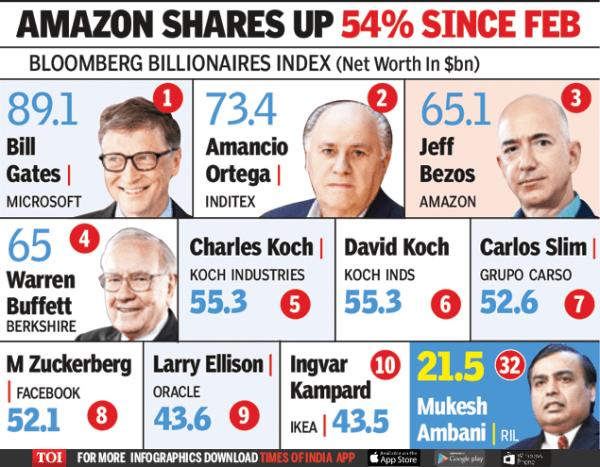 Infographic: Amazon's Jeff Bezos now world's third richest ...