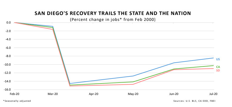 San Diego economy, recovery, pandemic