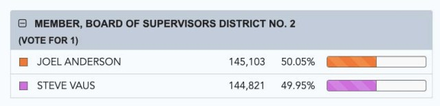 San Diego election results as of 6 p.m. Wednesday show Joel Anderson with a 282-vote margin of victory.