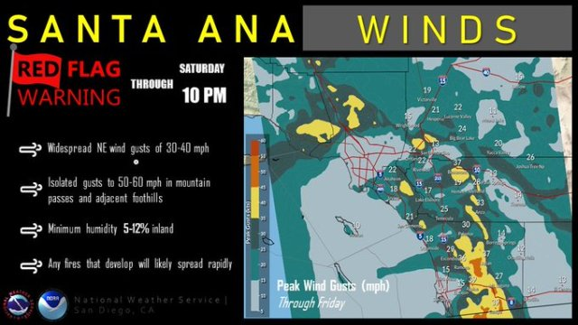 Santa Anas National Weather Service
