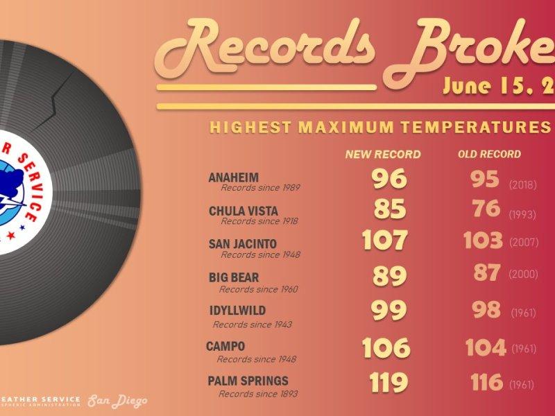 Record-setting high temperatures around the region.