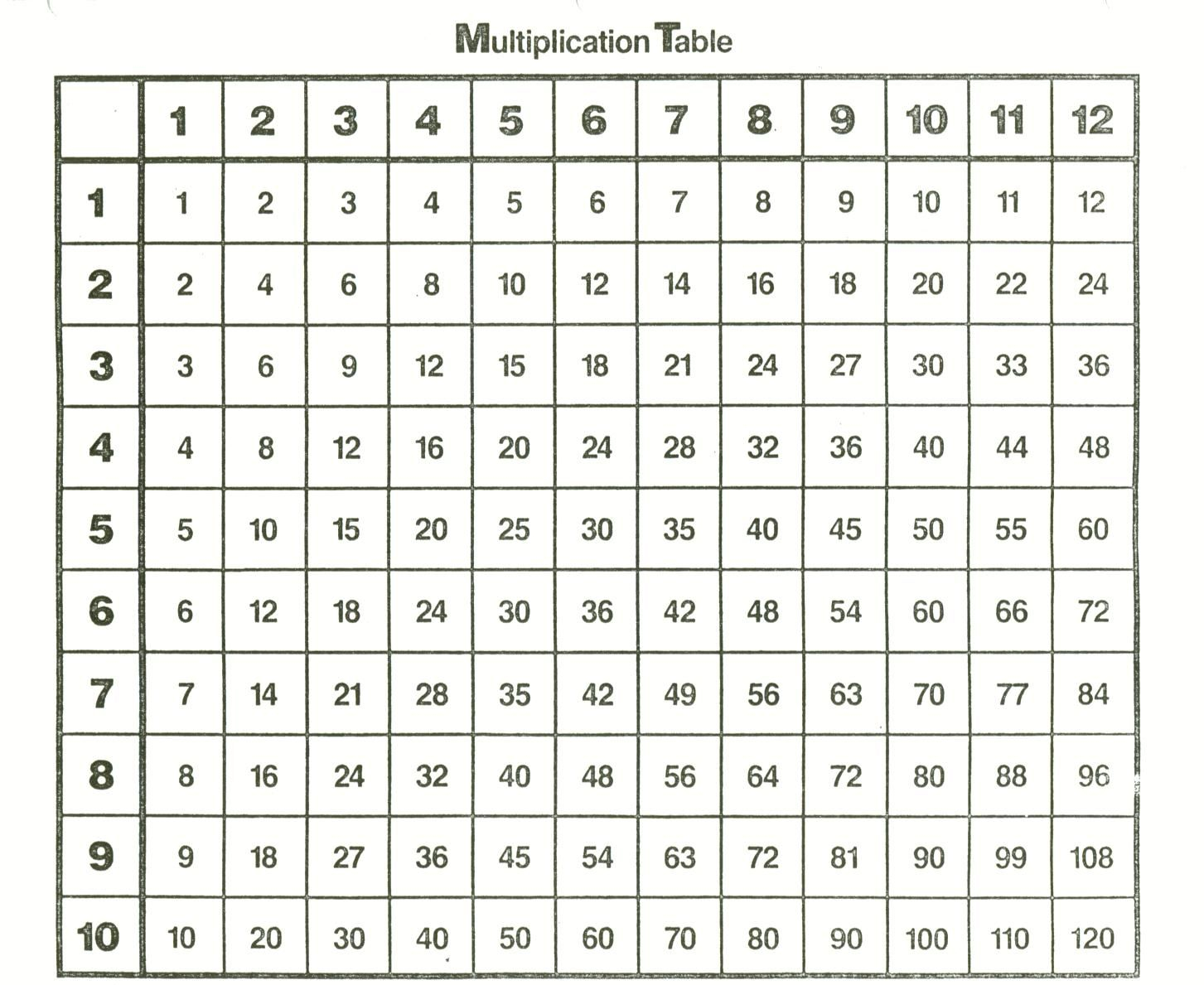 Times Tables Chart 1 100
