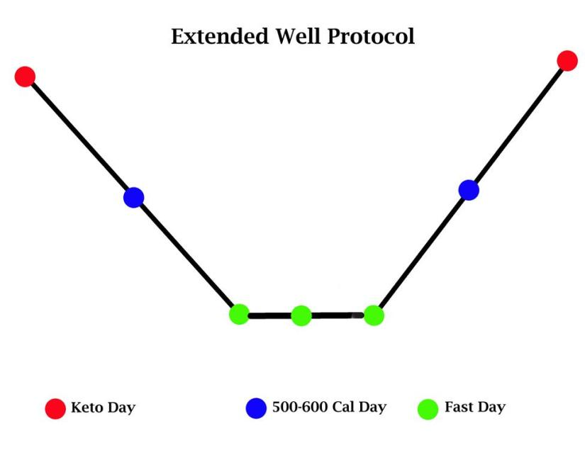 Fasting protocol for breaking plateau