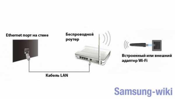 Как подключить ноутбук леново к телевизору самсунг