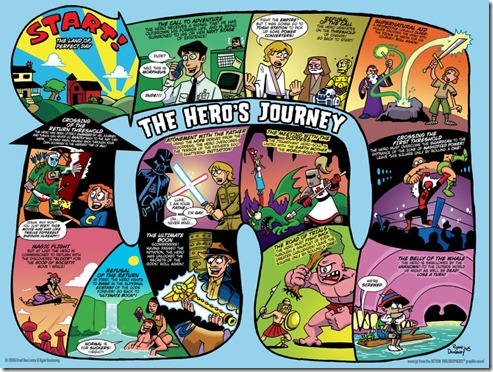 The_Hero__s_Journey_by_Dunlavey-1024x768