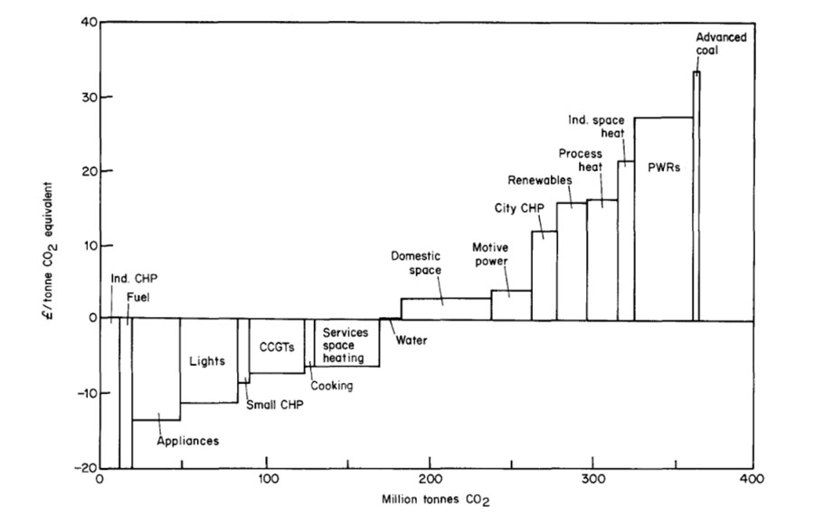 Figure: The UK's first MACC curve for carbon (Source: Jackson 1991)