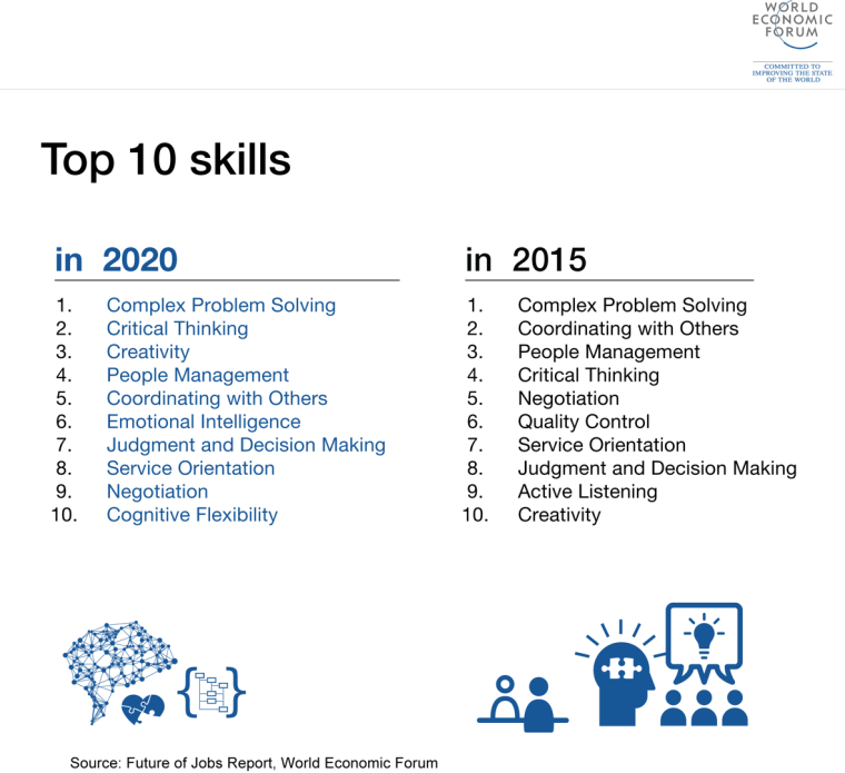 How Do We Build 21st Century Business Skills?