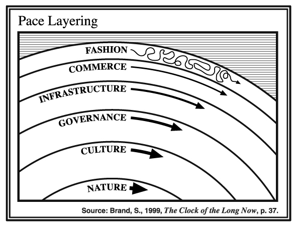 pace layers