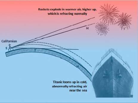 titanic's stooping rockets