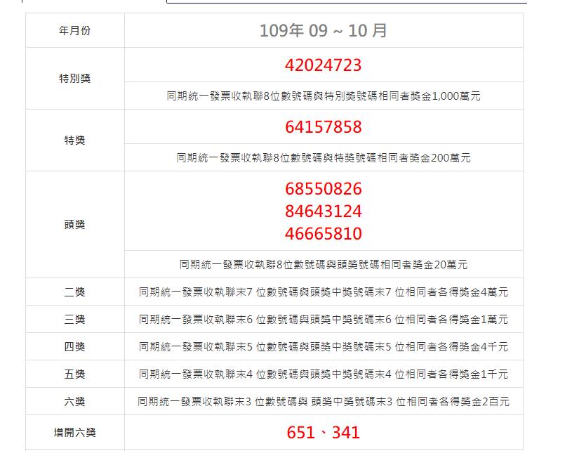 2020(109年)09-10月統一發票中獎號碼.祝大家中大獎啦!–踢小米生活