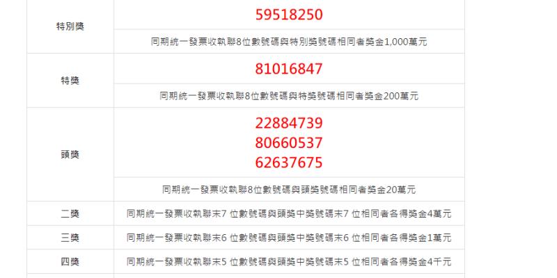 2021(110年)03-04月統一發票中獎號碼.祝大家中大獎啦!