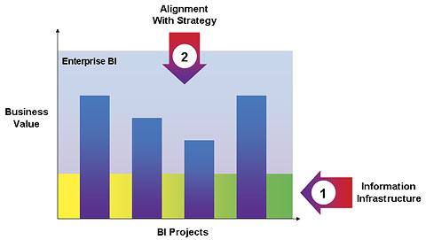 From-bi-projects-to-enterprise-BI