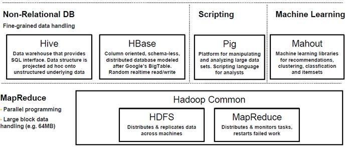 hadoop-architecture