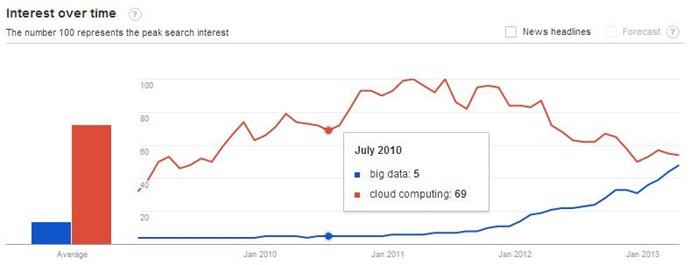 bigdata-vs-cloud-hype