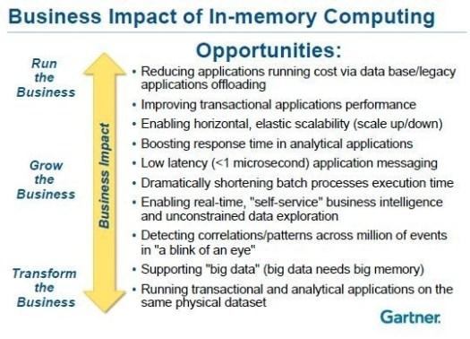 business-impact-of-in-memory