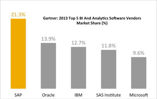 gartner 2013 bi and analytics market shares top five vendors