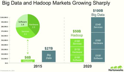 hortonworks big data market growth