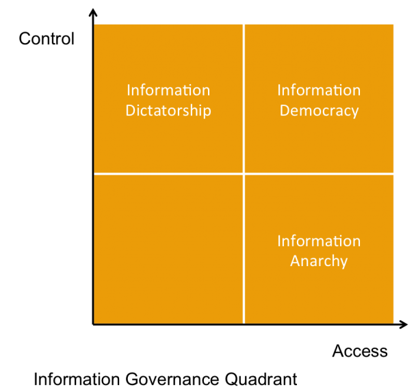 information-governance-quadrant-608x573.png