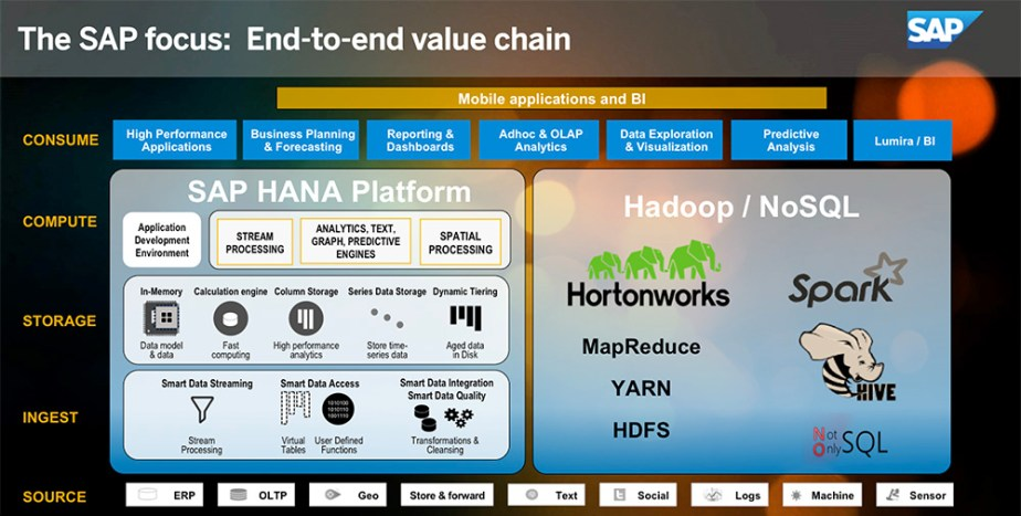 SAP Embraces Hadoop In The Enterprise – Digital Business & Business