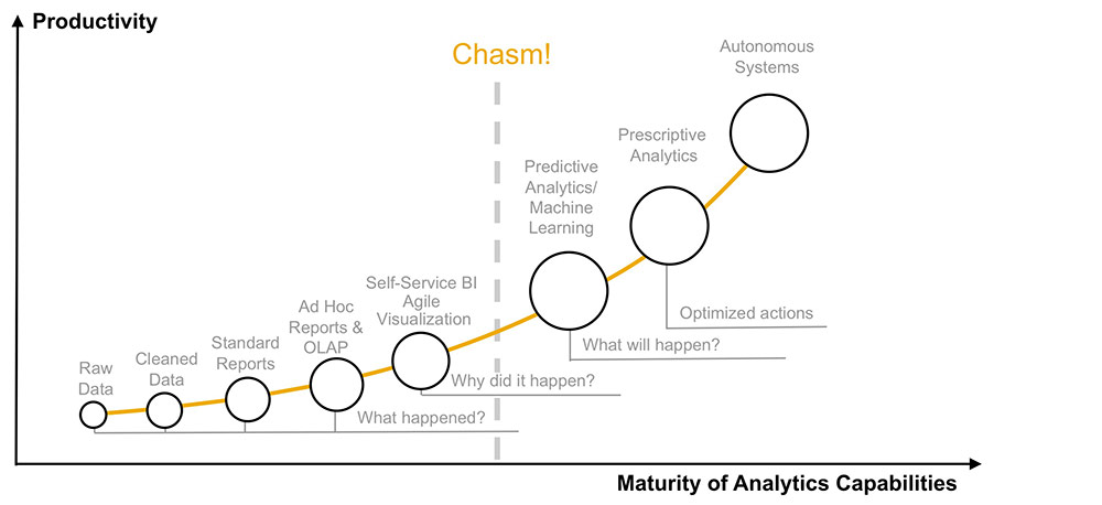 Predictive Is The Next Step In Analytics Maturity Its More