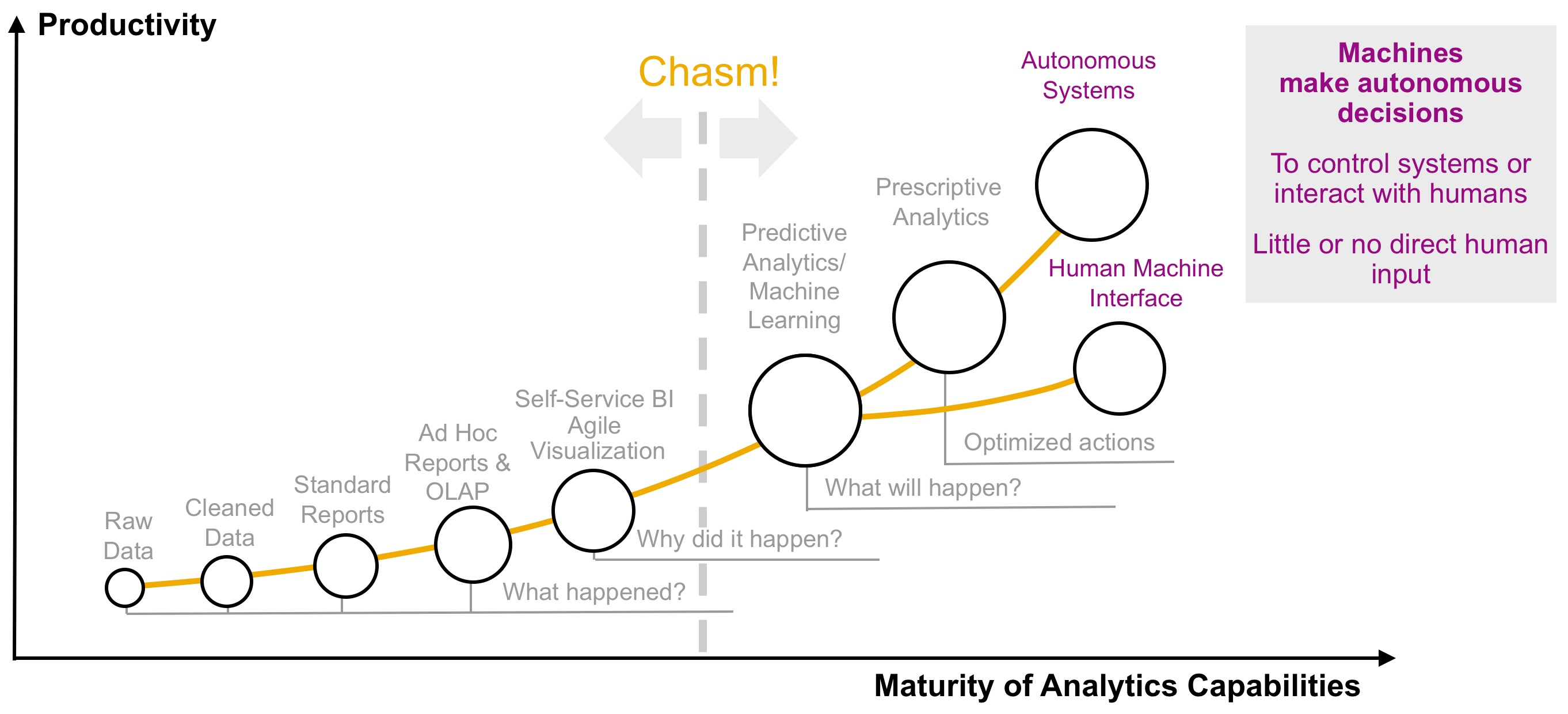 Predictive Is The Next Step In Analytics Maturity? It's More