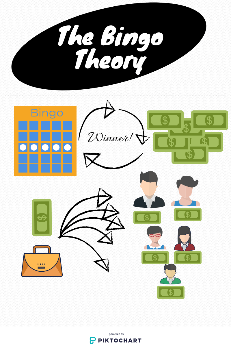 Timothy Dimoff The Bingo Theory