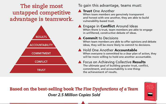 The Five Behaviours of a Cohesive Team Program
