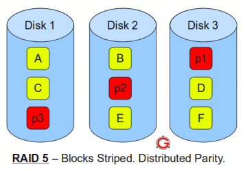 differences between hard disk partition typestim tech support RAID 6 Diagram RAID 6 Diagram