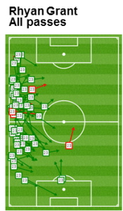 Grant rarely attempted crosses into the attacking third - majority of advanced passes backwards towards Abbas