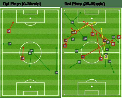 Del Piero contrast of passes