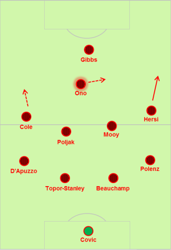 wsw lineup v syd