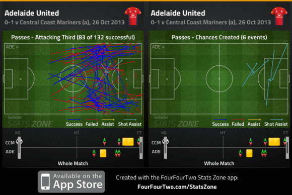 Adelaide att. third passes and chances created v Mariners R2