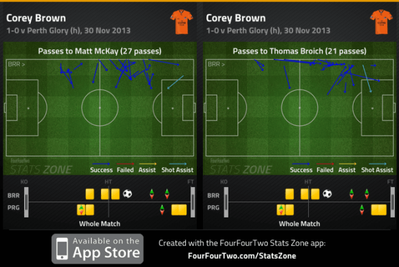 Corey Brown passes to McKay and Broich v Perth