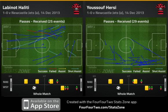 Haliti and Hersi passes received v Jets