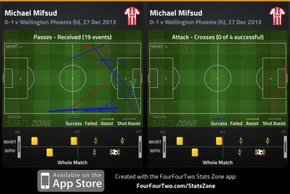 Mifsud passes received and crosses v Phoenix