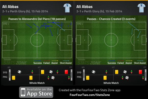 Abbas combination with Del Piero and chances created v Perth