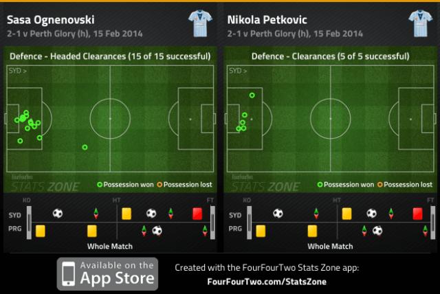 Ognenovski and Petkovic clearances v Perth