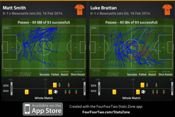 Smith and Brattan passes v Newcastle