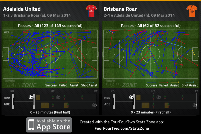 Adelaide and Brisbane passes in first 20 minutes
