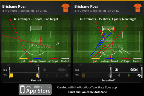 Brisbane shots 1st:2nd half v Perth